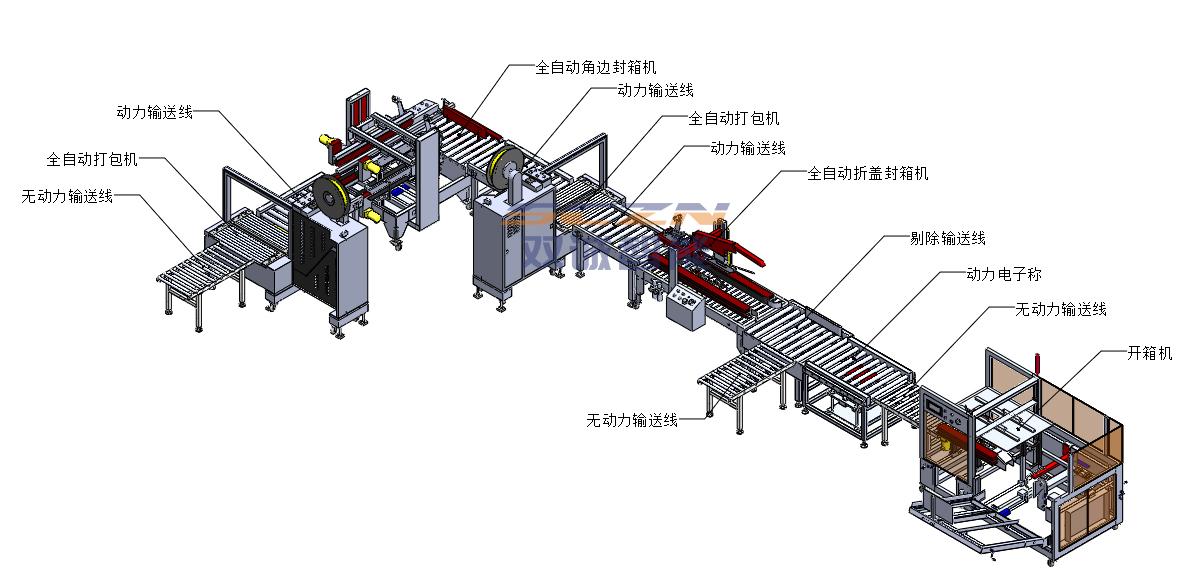 开箱封箱机-滚筒输送线-打包机-全自动包装流水线
