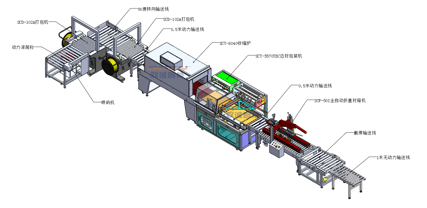 封箱机+边封热收缩机+打包机